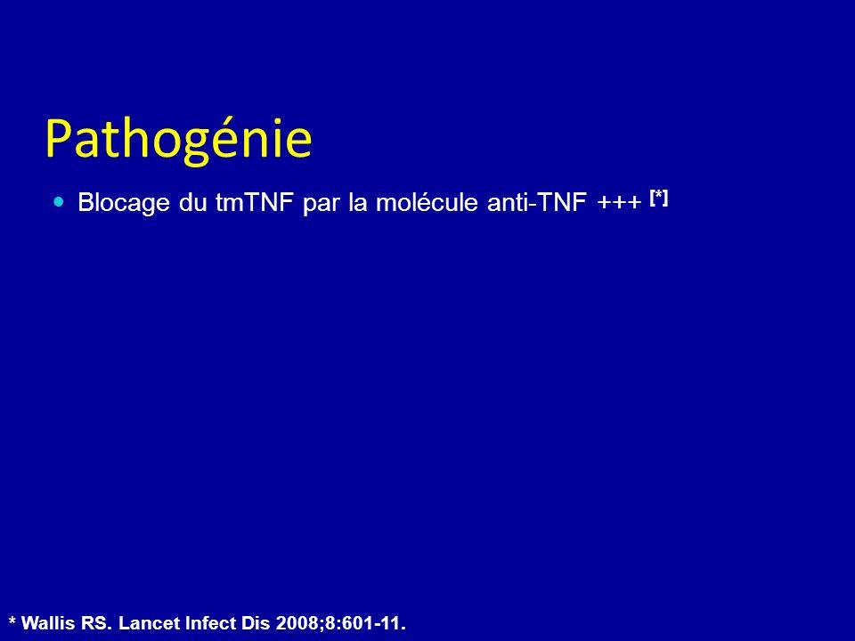 Pathogénie Blocage du tmTNF par la molécule anti-TNF +++ [*]